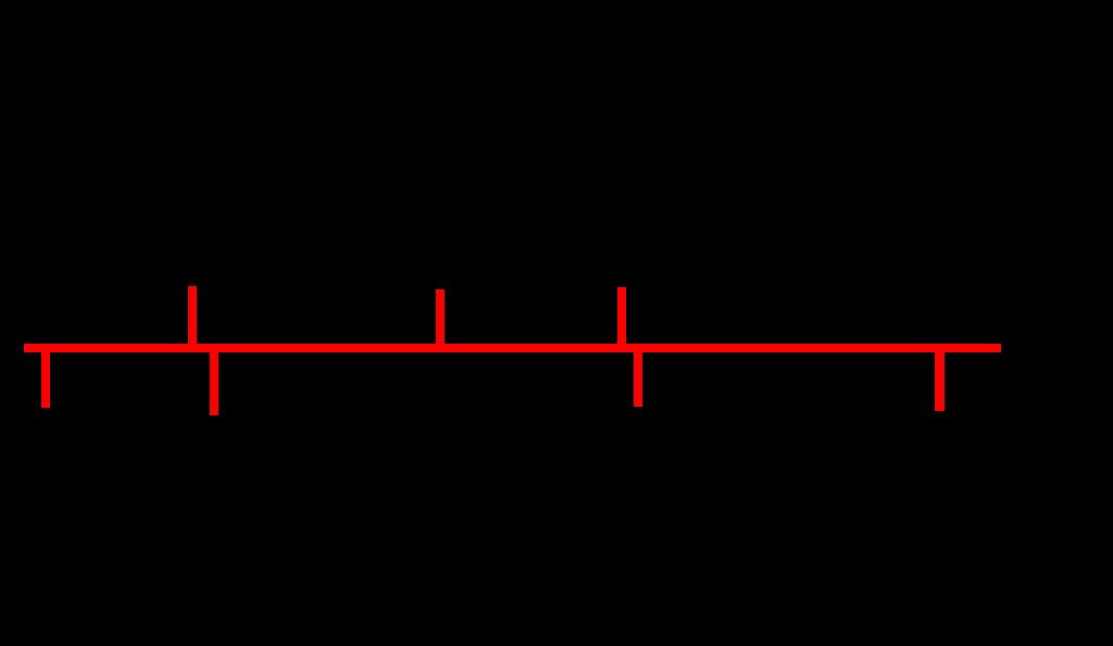 Timeline of 294 construction