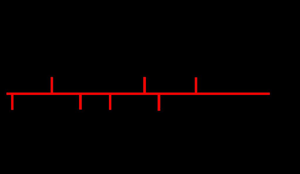 timeline of 355 work