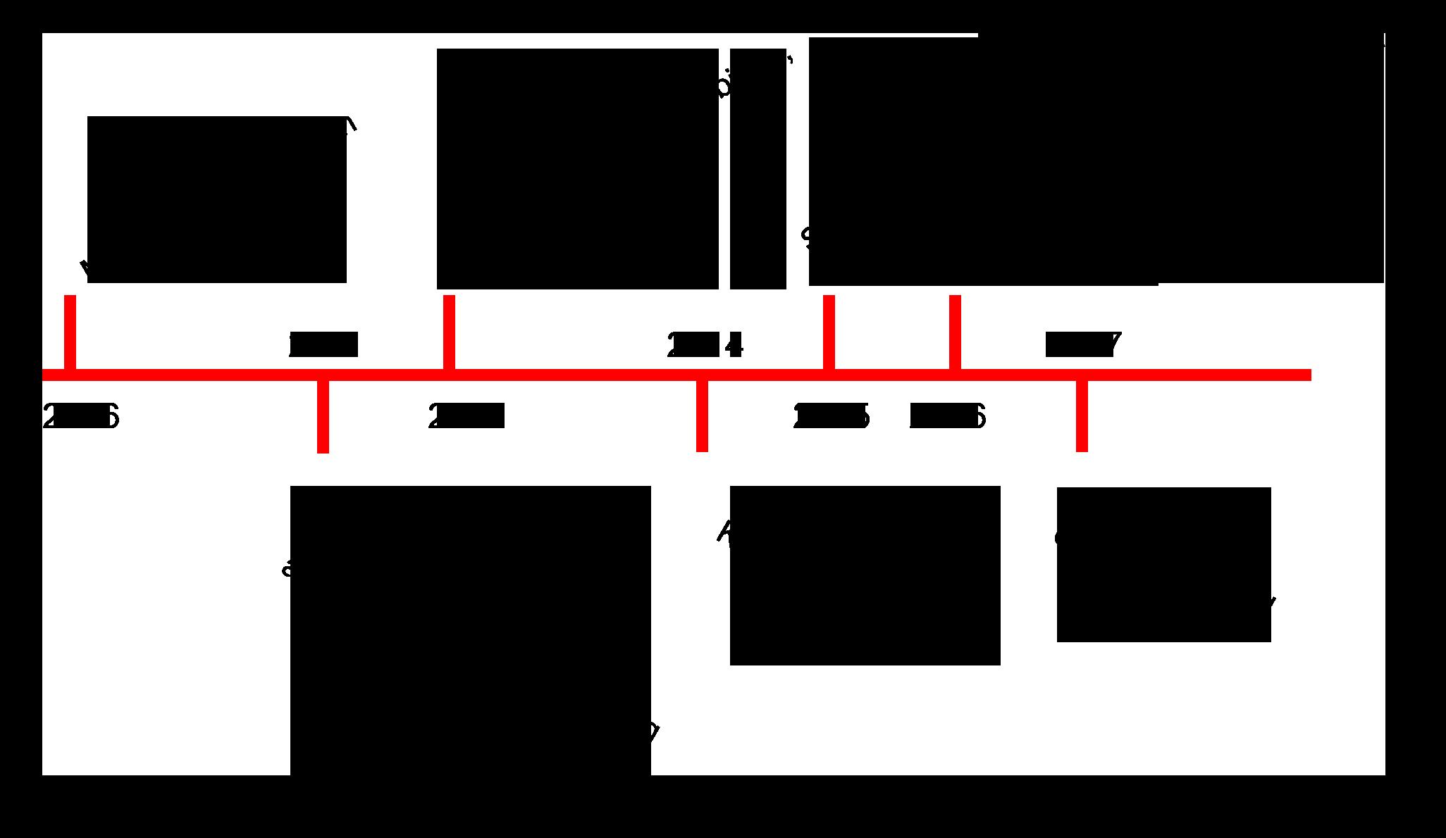 timeline depicting information from description